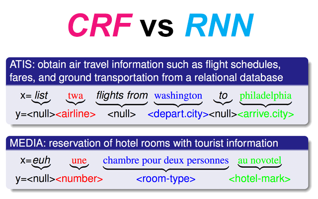 CRF vs RNN | ATIS vs MEDIA