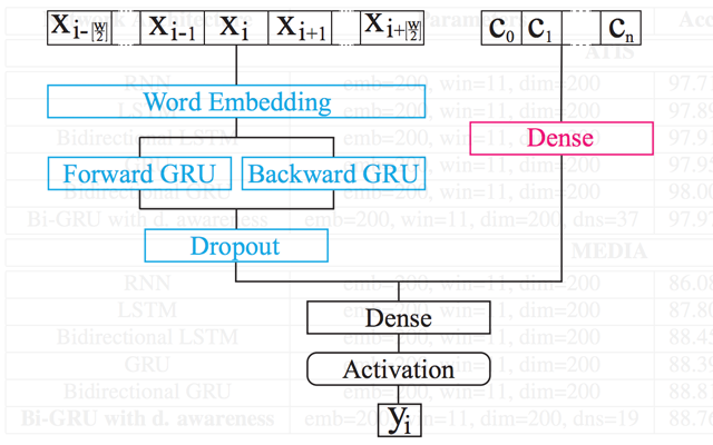 Bidirectional GRU with dialog awareness
